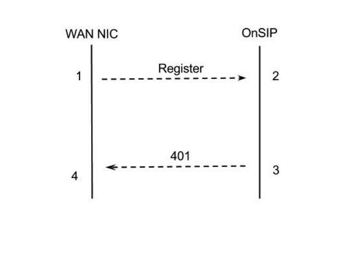SIP ladder diagram with OnSIP